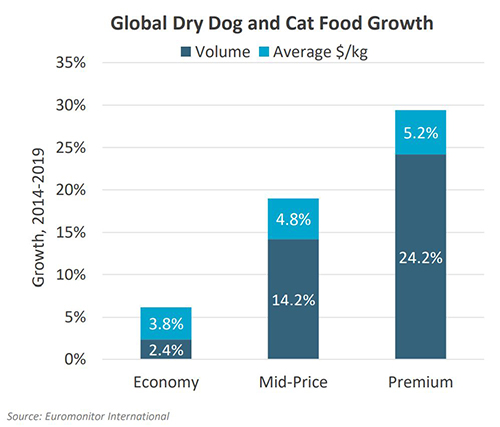 Volume and price growth shows premium on top