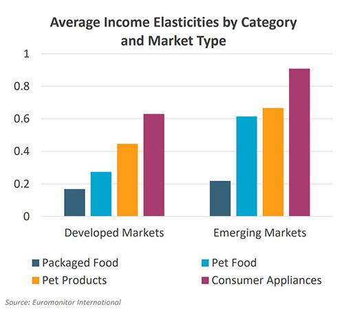 Pet food income elasticity