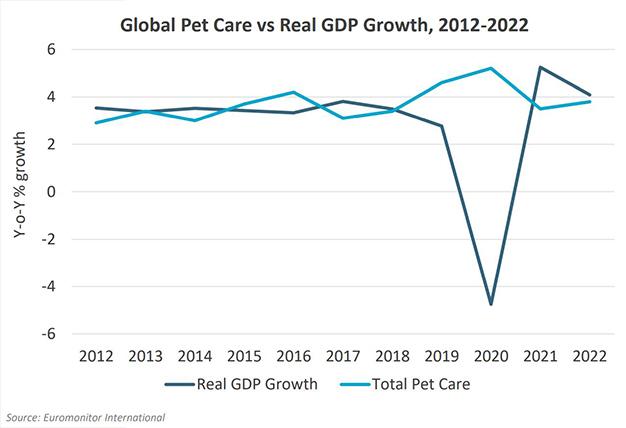 Pet food growth vs GDP