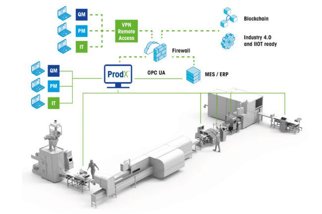 Mettler Toledo upgrades ProdX inspection software