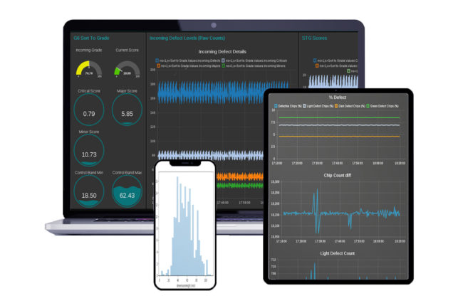 Duravant brand debuts new sorting software to connect devices, detect patterns and trends