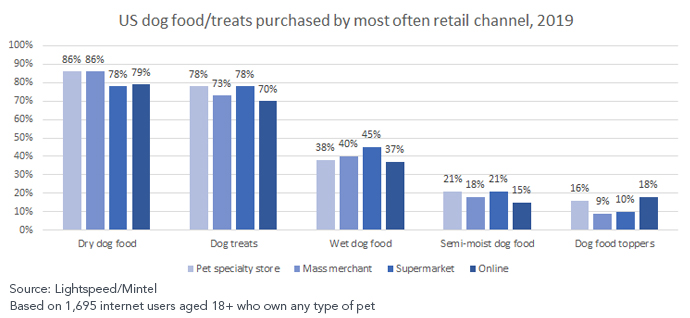 Younger pet owners more likely to purchase meal toppers online and at pet specialty