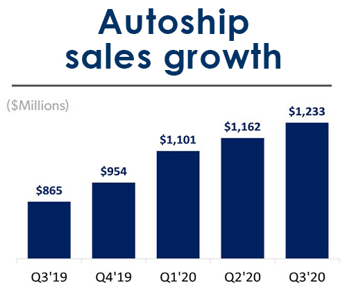 Chewy's autoship sales growth, 2019-2020
