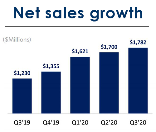 Chewy's net sales growth, 2019-2020