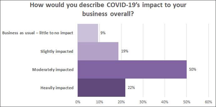 Overall COVID-19 impacts