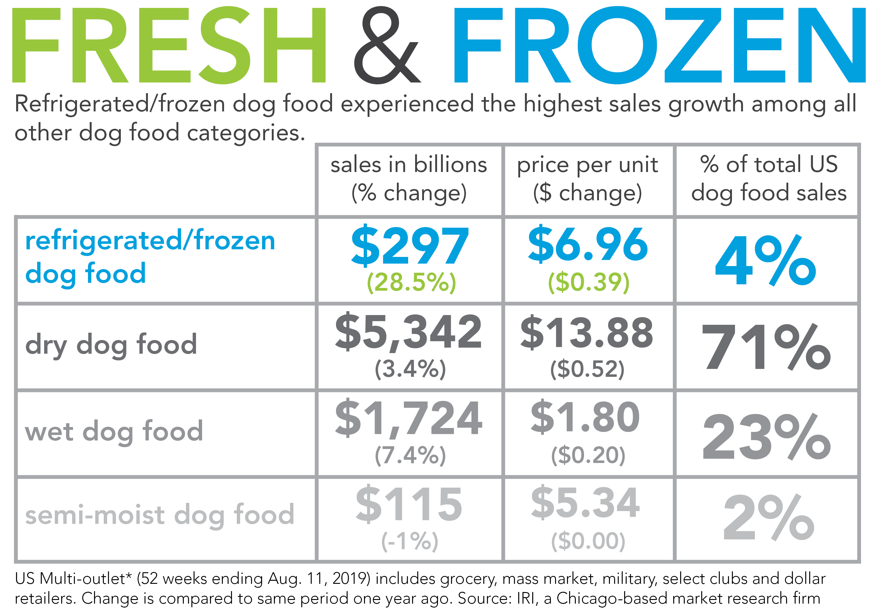Fresh and frozen comparative dog food sales growth