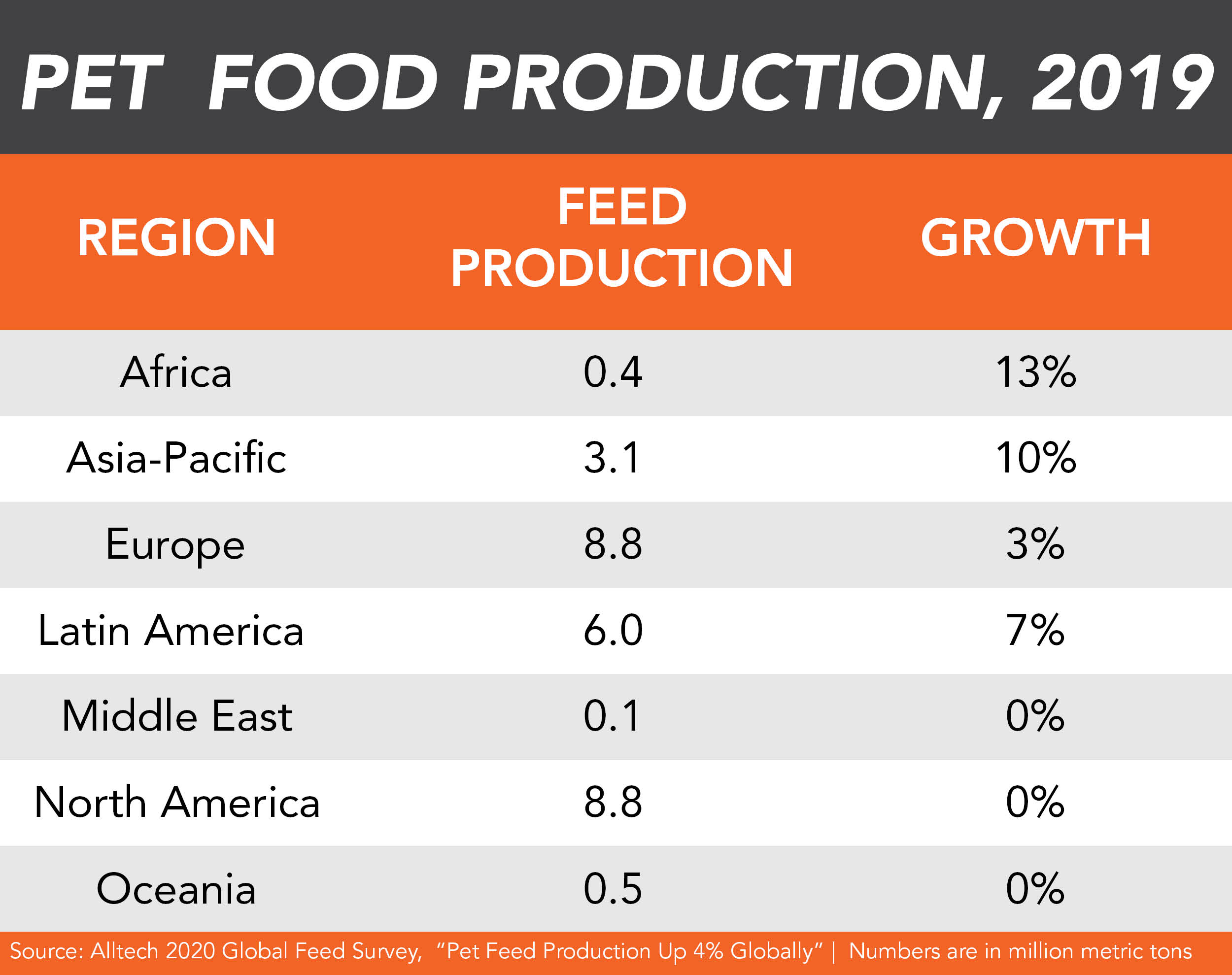 Pet food production by region, Alltech 2020 Global Feed Survey