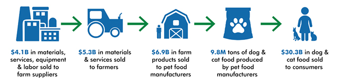 Benefits of the pet food ingredient supply chain