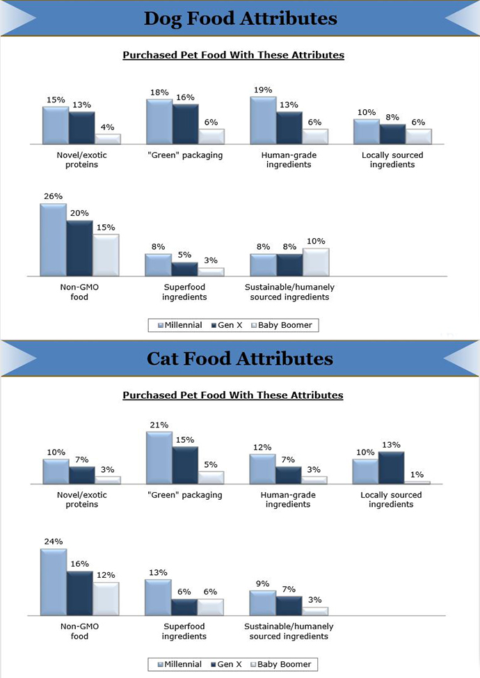 APPA's breakdown of pet food attributes for purchasing