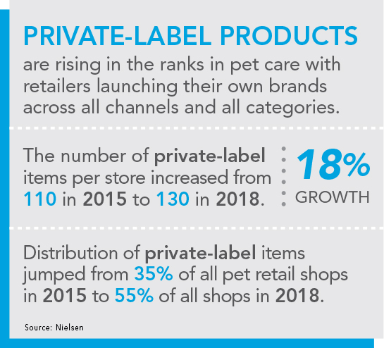Nielsen: Quick stats about private-label pet care products