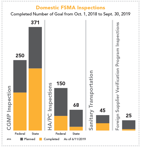 Domestic FSMA inspections through September 2019