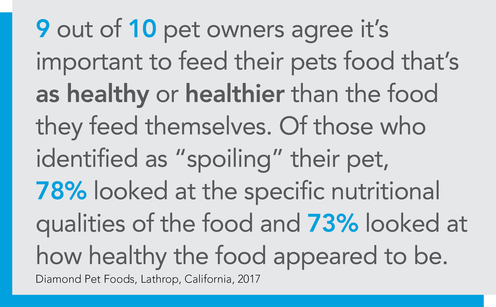 Survey of pet owners about healthy products