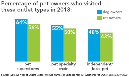 Percentage of pet owners who visited pet superstores, pet specialty chains and independent/local pet stores in 2018