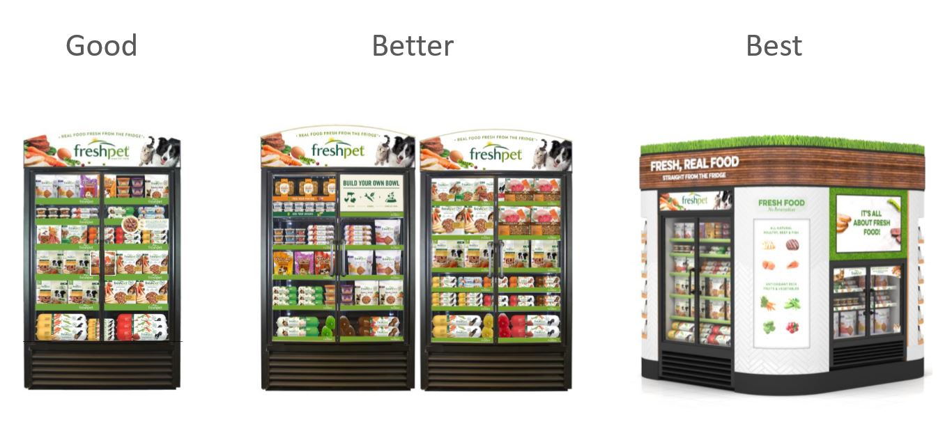 Innovation timeline of Freshpet Fridges