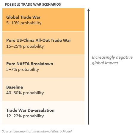 Euromonitor table: possible trade war scenarios and estimated relative impact on global economy
