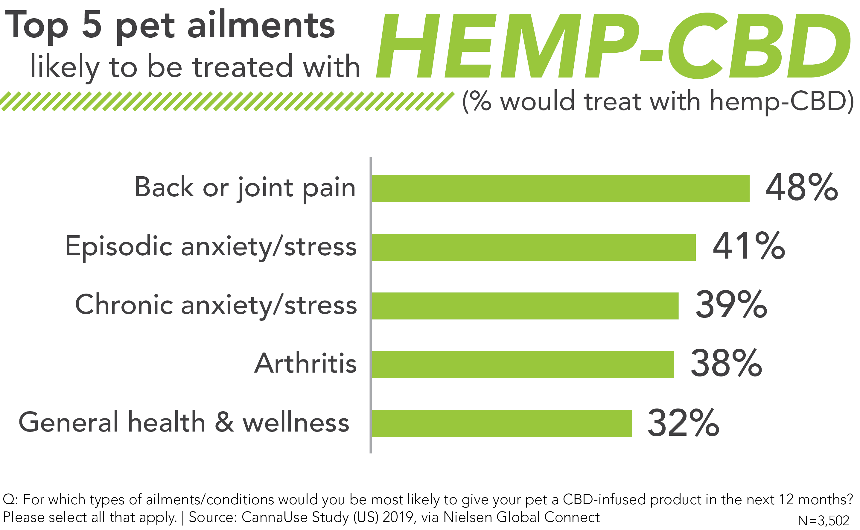 Treating pet ailments with Hemp-CBD