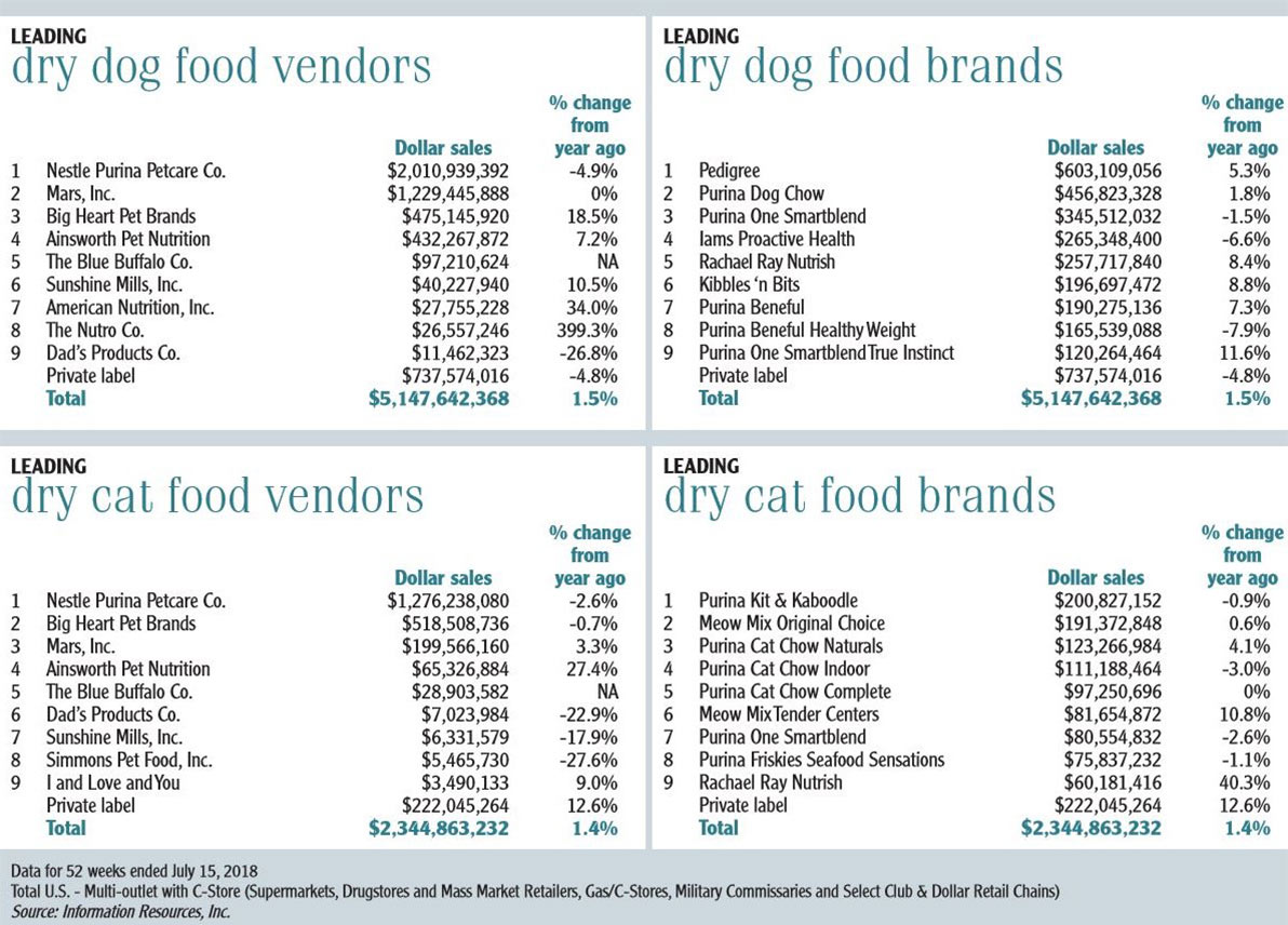 Pet food and treat brands