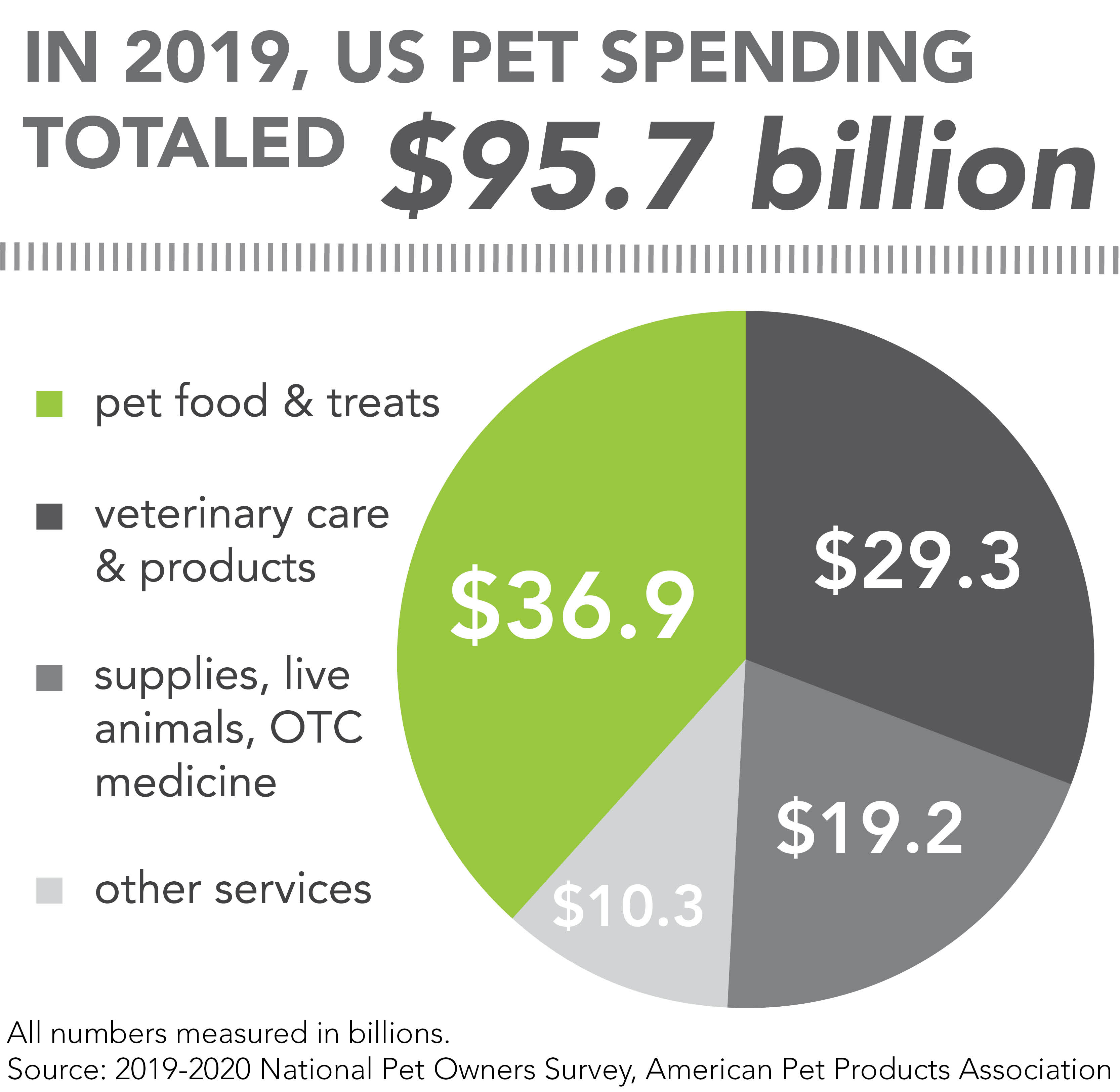 APPA's total estimated pet spending for 2019