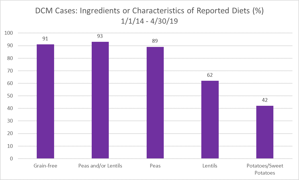 FDA names pet food brands noted in DCM reports | 2019-06-28