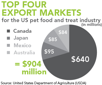 Top Four Export Markets for US Pet Food Industry
