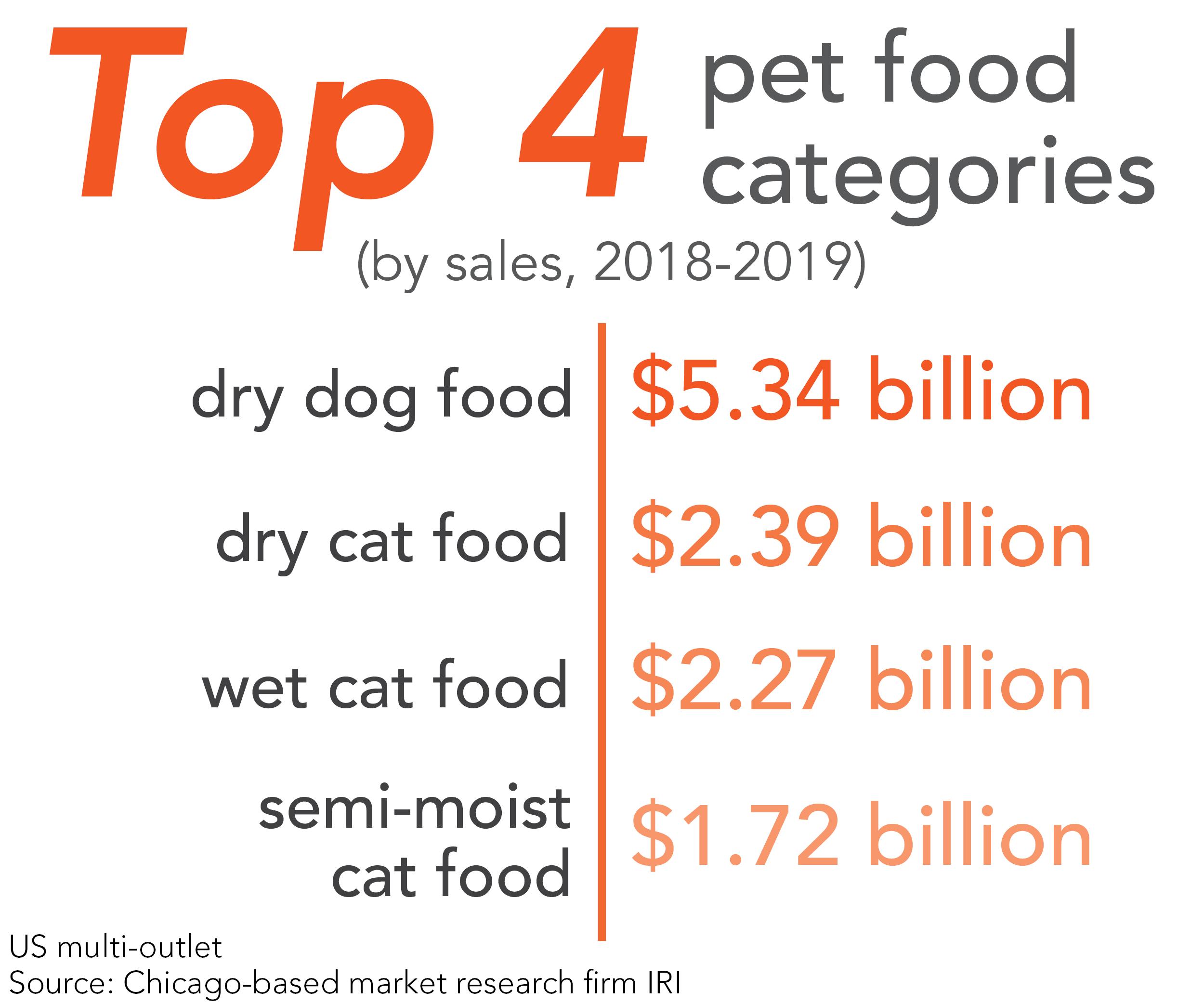 Top 4 pet food categories by sales